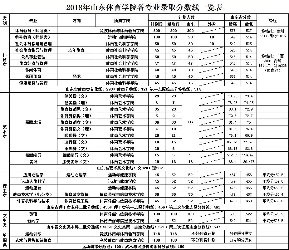 山东体育学院2018年录取分数线